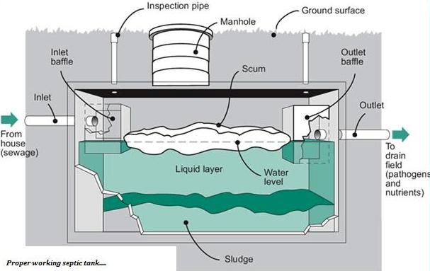how septic tank installations work